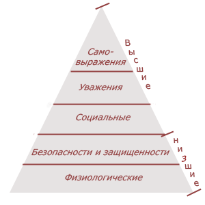 Пирамида потребностей теории Маслоу